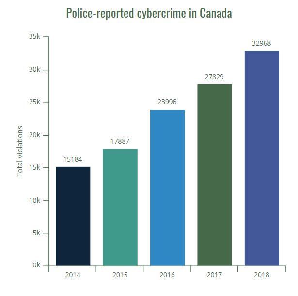 tag cybercrime canada statistics